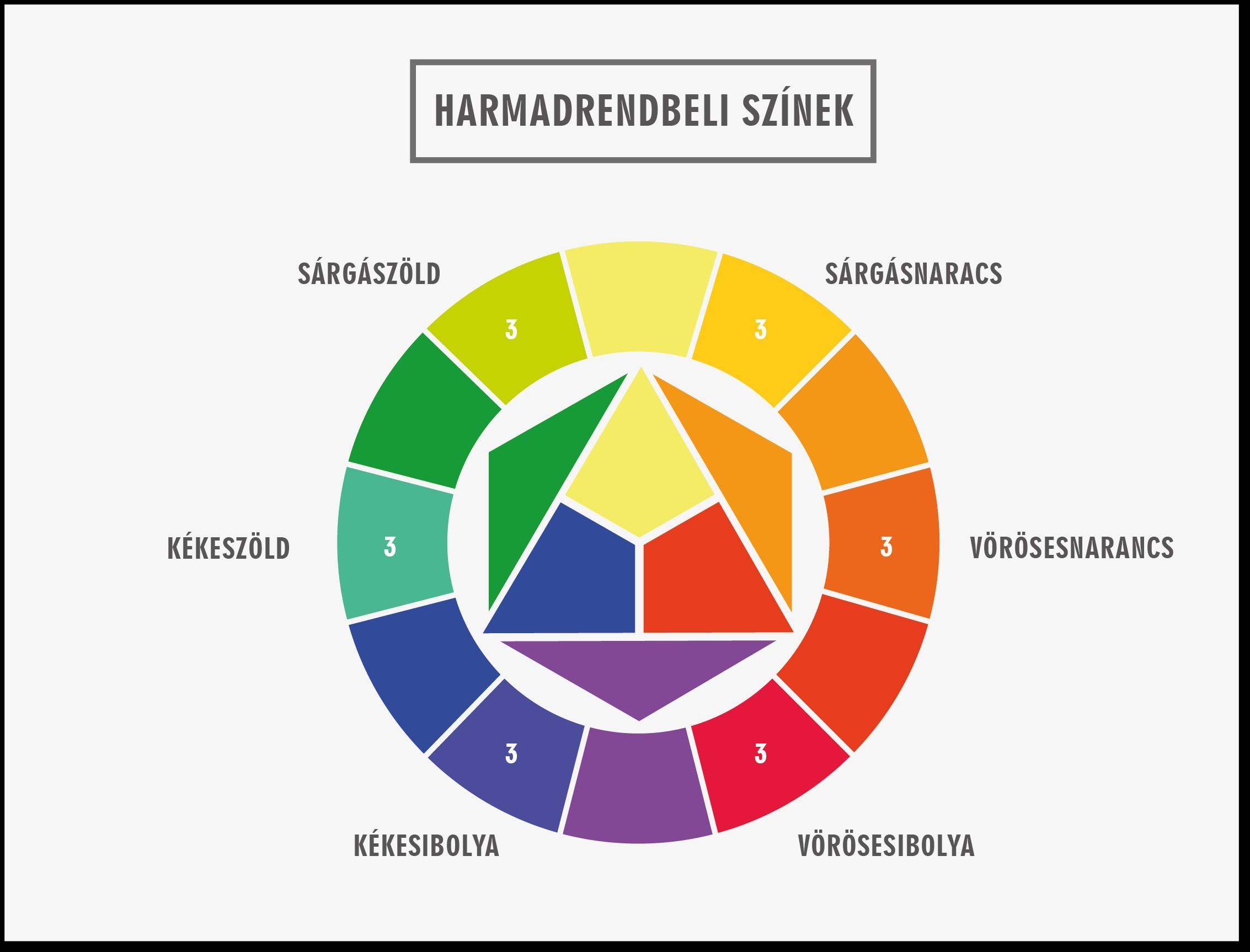 Harmadrendbeli színek