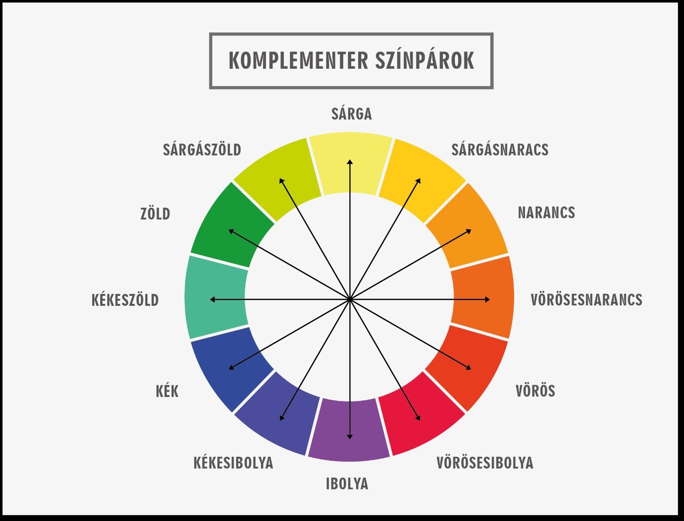 Komplementer színpárok