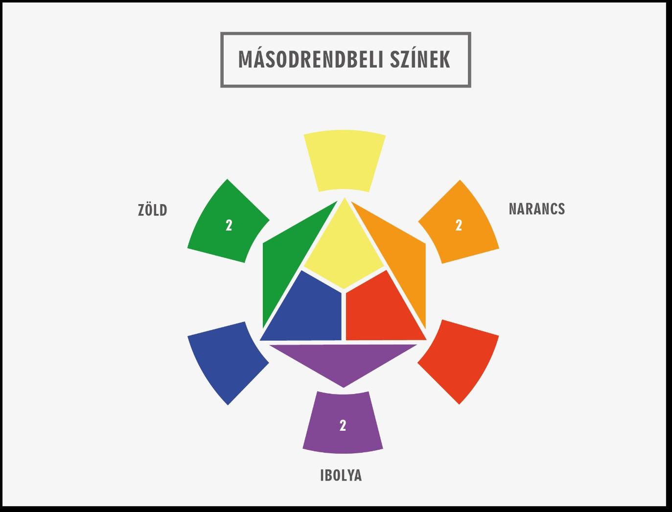 Másodrendbeli színek
