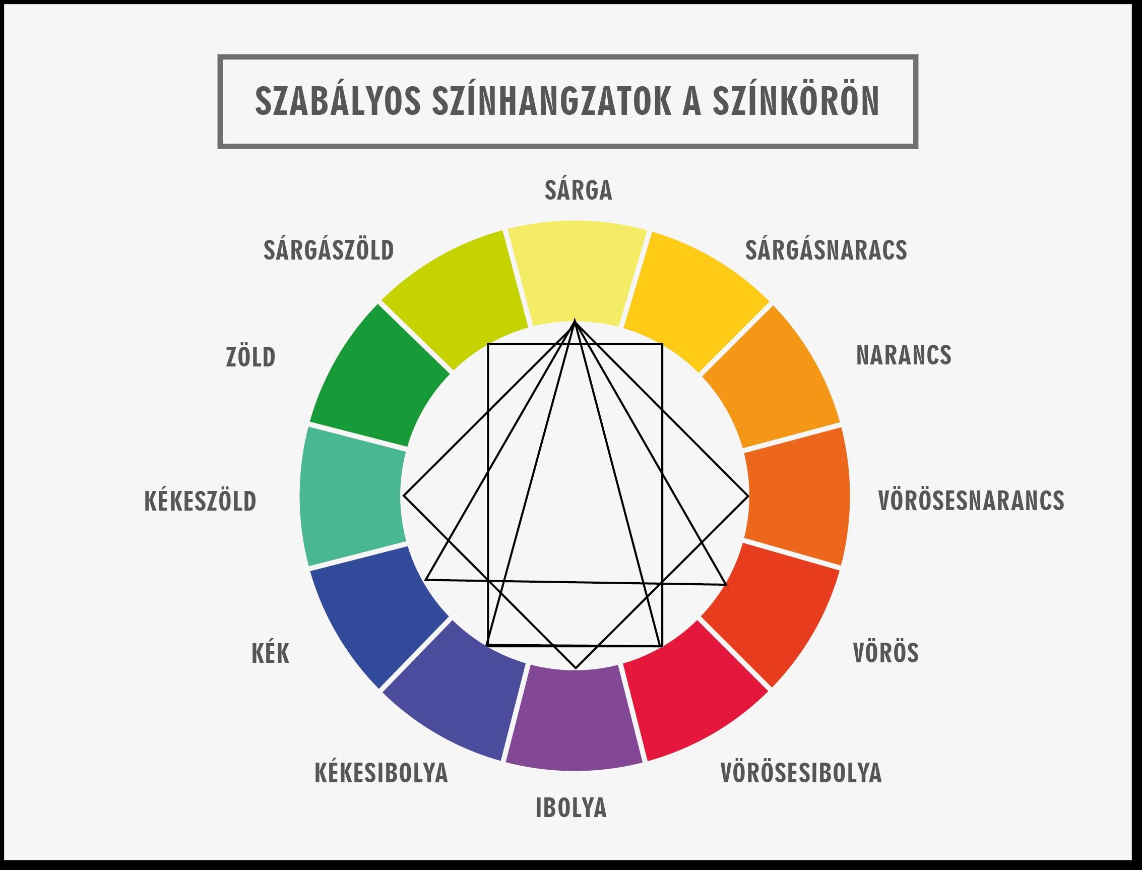 Szabályos színhangzatok a színkörön