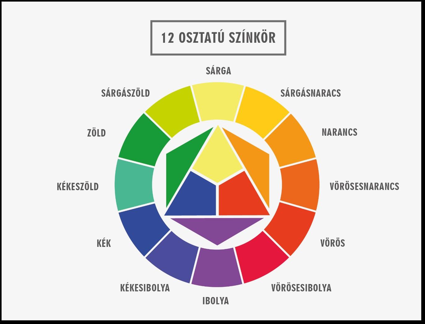 12 osztatú színkör - Itten alapján